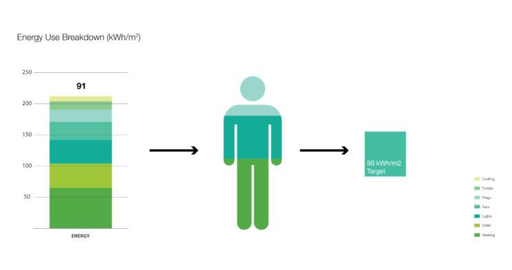 a graph showing Energy Use Breakdown at 91 kWh/m2, an arrow to a Person with colours corresponding to Plugs, Lights, and Heating, and an arrow pointing to 50 kWh/m2