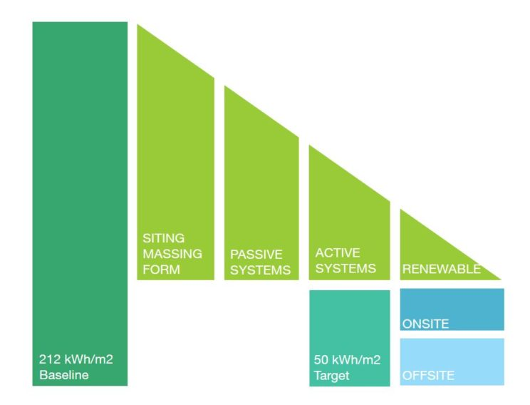 wedge-shaped graphic in shades of green with bars labeled 212 kWh/m2 Baseline across from 50 kWh/m2 Target, with Sitting Massing Form, Passive Systems, Active Systems, Renewable, on top
